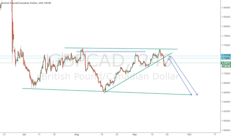 GBPCAD: GBPCAD STRUCTURE