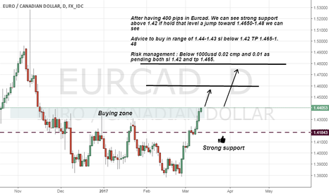 EURCAD: Eurcad long on Strong support holding