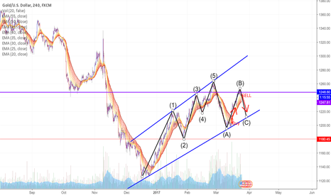 XAUUSD: Past Support = New Resistance. On Wave C Correction