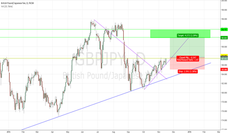 GBPJPY: GBP/JPY Long position if it closes above key resistance!