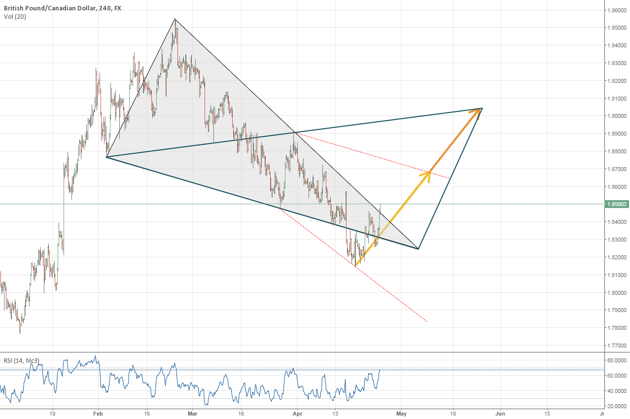 GBPCAD good time to go long