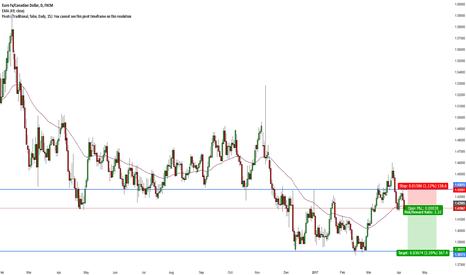 EURCAD: EUR/CAD Short Failed Breakout