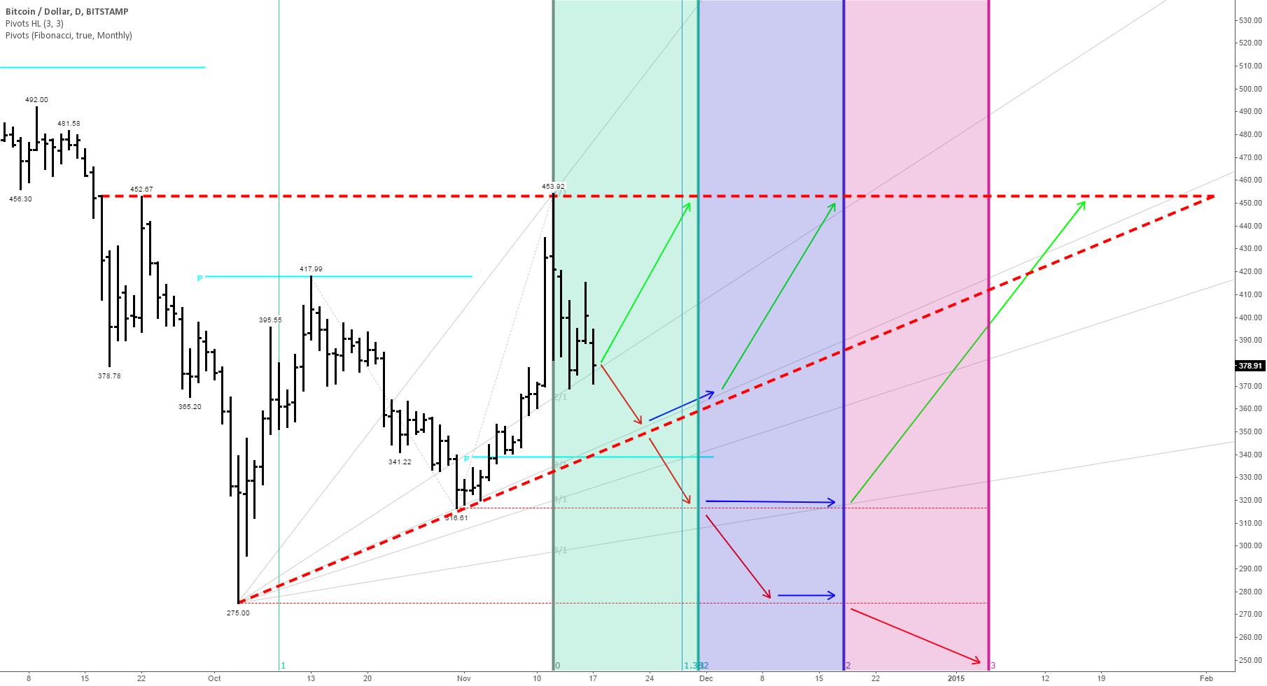 Bullish Bitcoin Pattern Seeks Confirmation