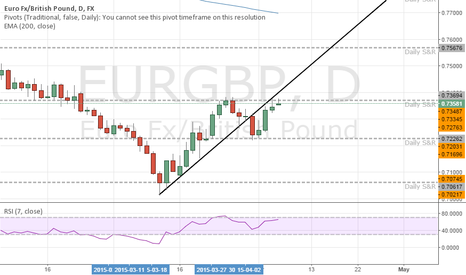 EURGBP: Potential downside continuation