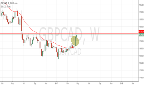 GBPCAD: GBPCAD Long...seeing how far this rally goes!