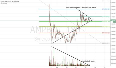 AMPBTC: AMP Synereo - Next decentralized social media play??