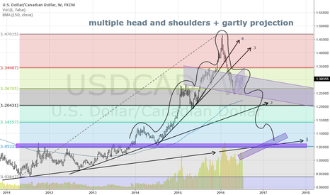 USDCAD: I remember times when CAD vs. USD was about 1:1