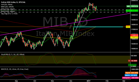 MIB: MIB @ daily @ 2nd nearst index (of 57) to it`s alltime low price