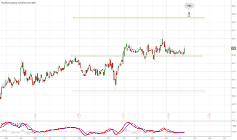 TEVA: Strong support.