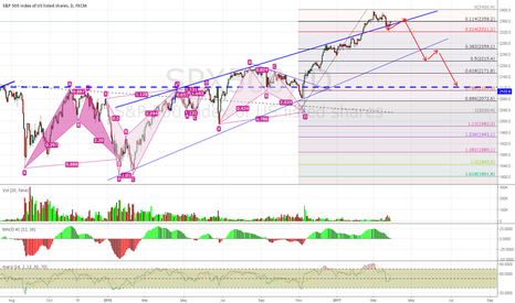 SPX500: I Don't Like a Good Feeling about SPX500 Now