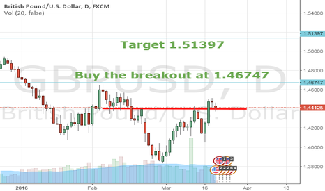 GBPUSD: price action pattern GBP/USD