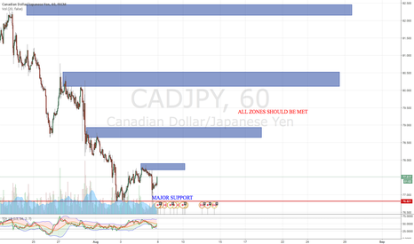 CADJPY: CADJPY UP