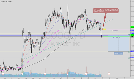 GOOGL: GOOGL BCS exp 7/15 nearing 15% return