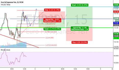 EURJPY: EURJPY Short/Long Opportunity