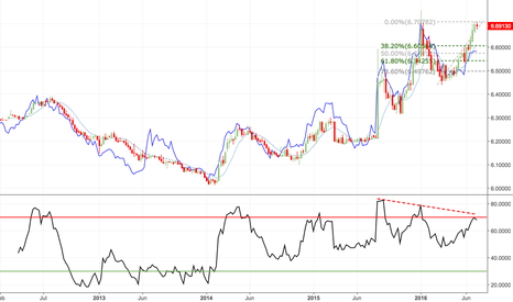 USDCNH: Yuan weakness is not being confirmed by divergent Dim Sum bonds