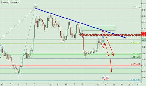 XAGUSD: Silver is facing two SHORT path.