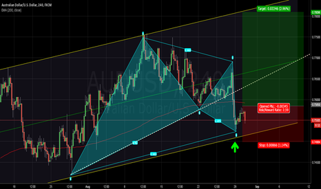 AUDUSD: BULLISH GARTLEY for AUDUSD
