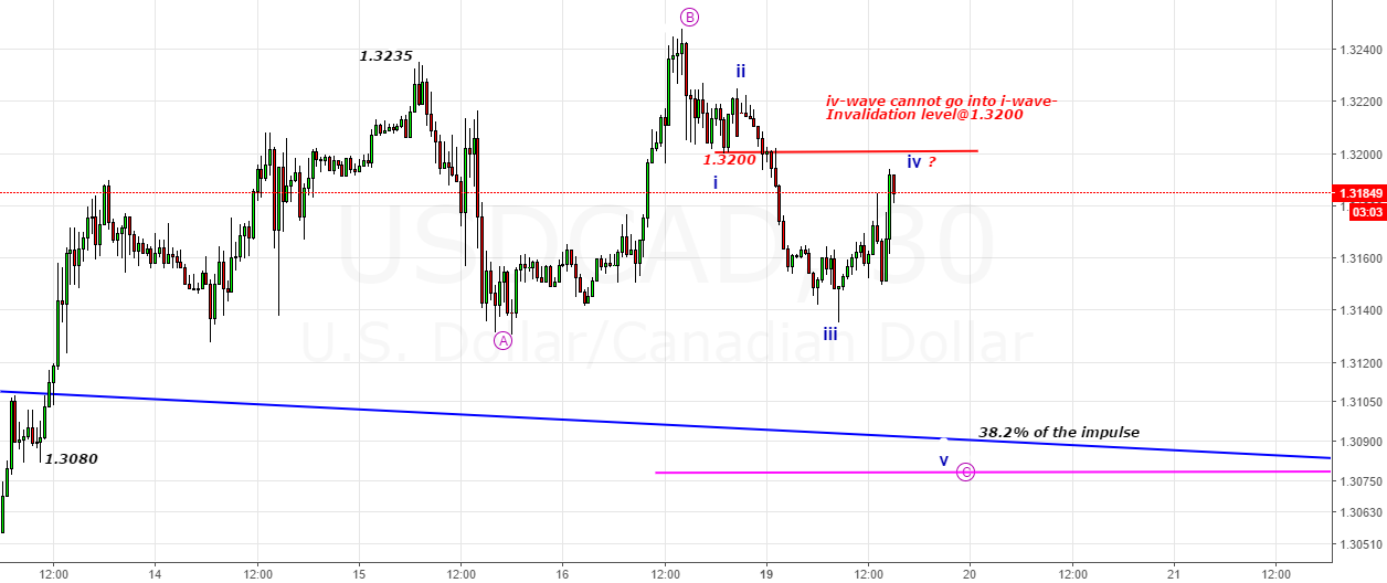 USDCAD- 1.3200 an invalidation level for iv-waves in C-wave down
