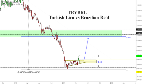 TRYUSD/BRLUSD: Worst Performer in Europe vs Best Performer in The Americas