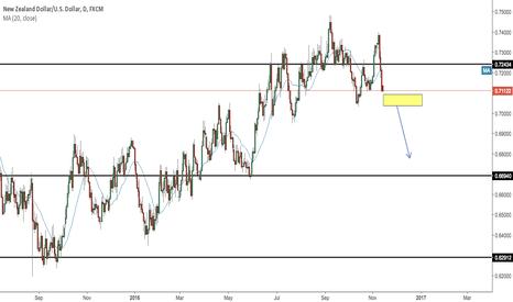 NZDUSD: NZDUSD Trend Continuation