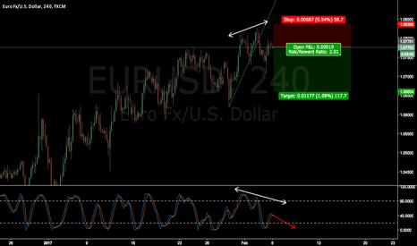 EURUSD: EURUSD short term target RRR 2:1
