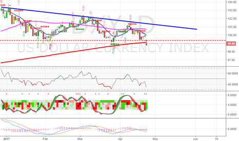 DXY: USD in some hot water - SELL for now -
