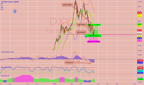 DXY: DXY DAY BUY DIVERGENCA
