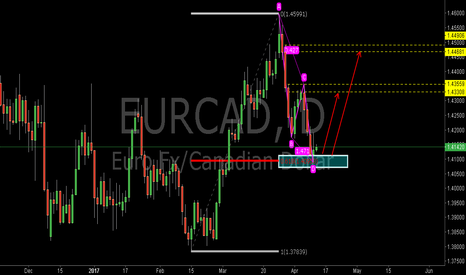 EURCAD: EURCAD:Buy at the 0.618RET