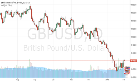 GBPUSD: hello every one am just try to introduce my self as a new trader