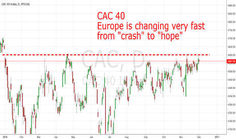 CAC: Watch the CAC 40 for a new bull market