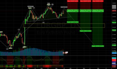 EURGBP: EURGBP Possible Trend Change
