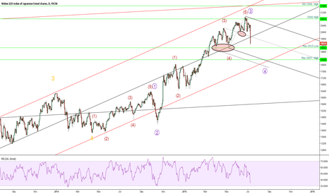 JPN225: Nikkei expanded the correction pattern.