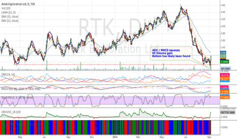 RTK: Artek Exploration (RTK:TSX) may have found bottom