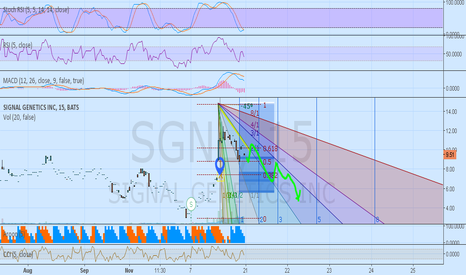SGNL: SGNL bearish case 15min chart