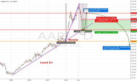 AAPL: How to Catch Apple's Falling Knife