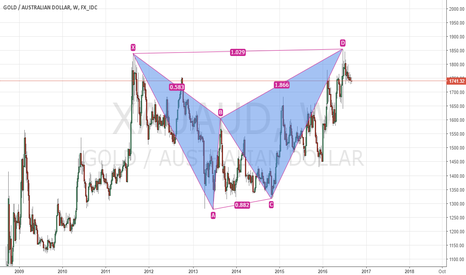 XAUAUD: XAUAUD, is this a bearish BAT?