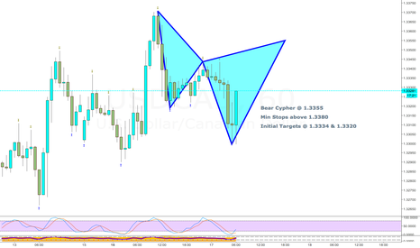 USDCAD: Bear Cypher
