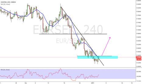 EURSEK: Eur/Sek long opportunity