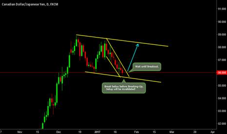 CADJPY: Trade Setup.. Wait for Breakout..!!