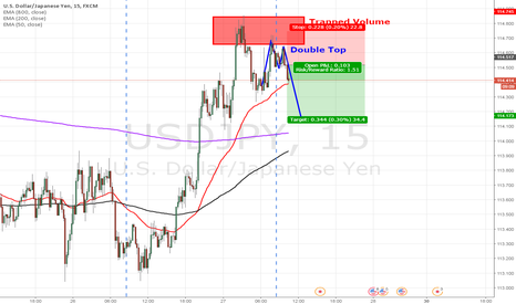 USDJPY: USDJPY - Short Scalp