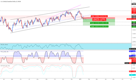 USDCAD: (USDCAD) Daily analysis