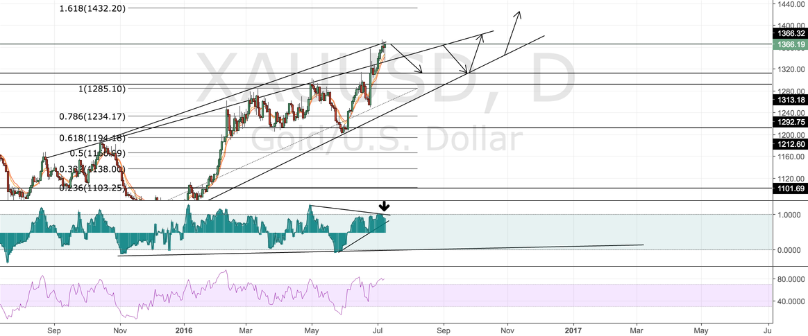XAUUSD JUST MY 2CENTS // FIRST SHORT THEN LONG