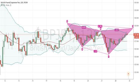 GBPJPY: Bearish Cypher pattern GBPJPY