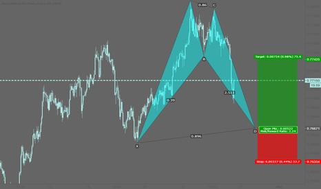 AUDCHF: AUDCHF: Potential bullish bat pattern