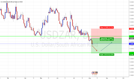 USDZAR: U.S DOLLAR/ SOUTH AFRICAN RAND SHORT