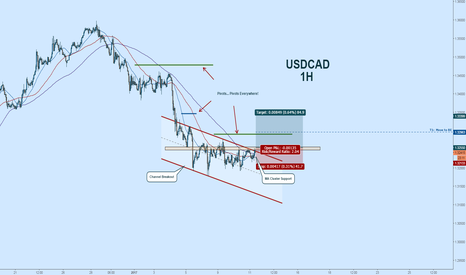 USDCAD: USDCAD Long:  Breakout Awaits!