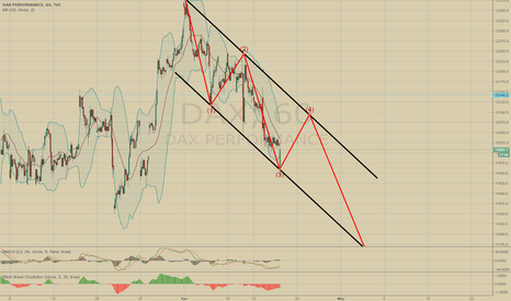 DAX: DAX 4th Wave UP and 5th Wave DOWN