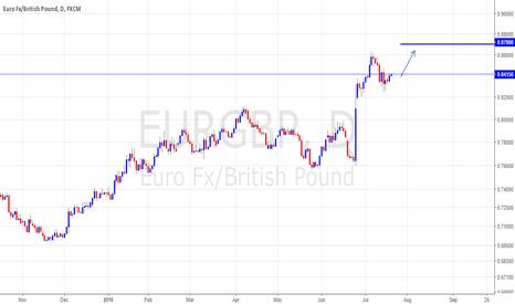 EURGBP: pullback termination
