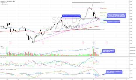 SSP: Bullish technicals. 3 layers of support @ $23