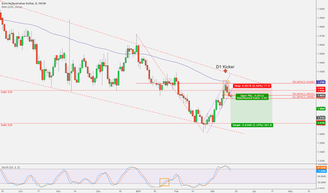 EURAUD: EURAUD - Rejection of 100EMA